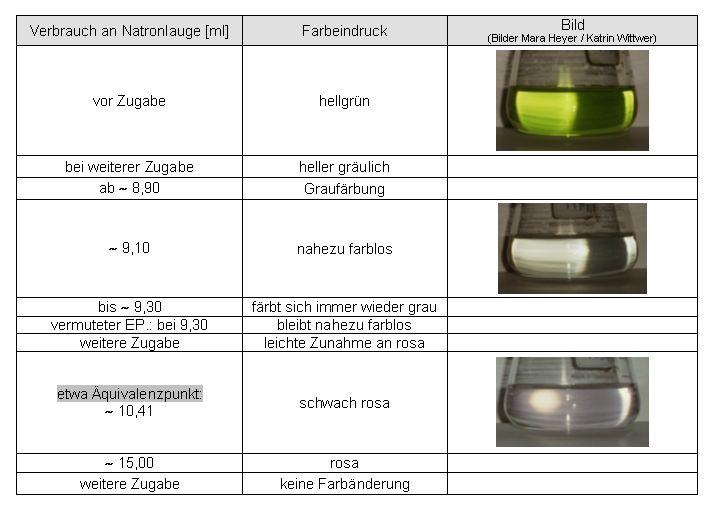 Funky Zugabe Von Bis Zu 10 Arbeitsblatt Elaboration - Mathe ...